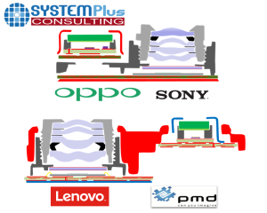 Sony's 3D Time-of-Flight Depth Sensing Camera Module ( 소니의 3D ToF