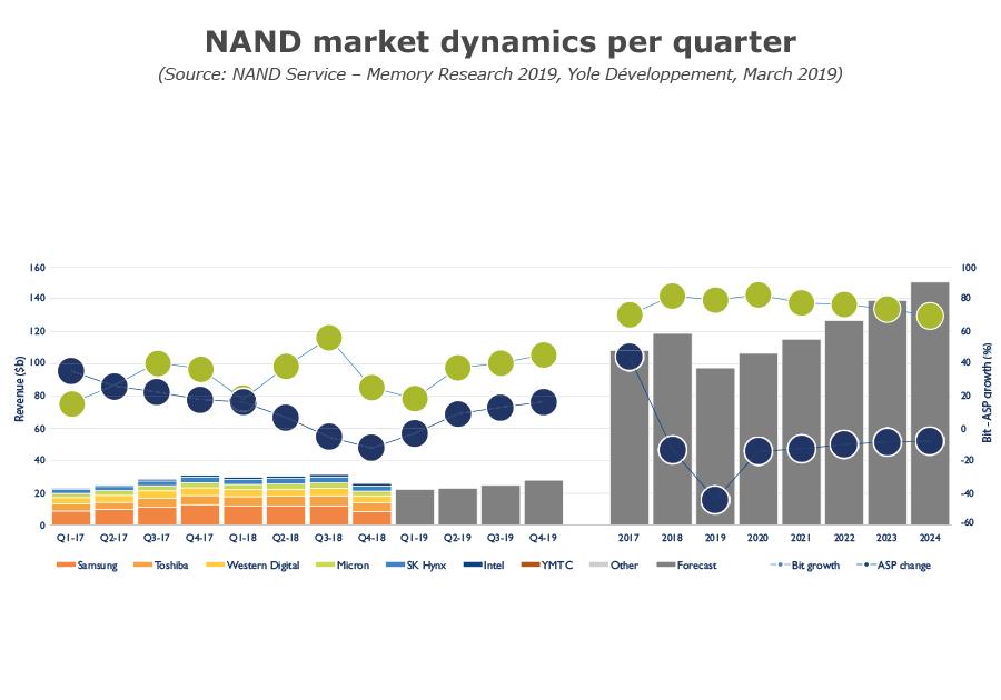 NAND market dynamics per quarter_Q1 2019