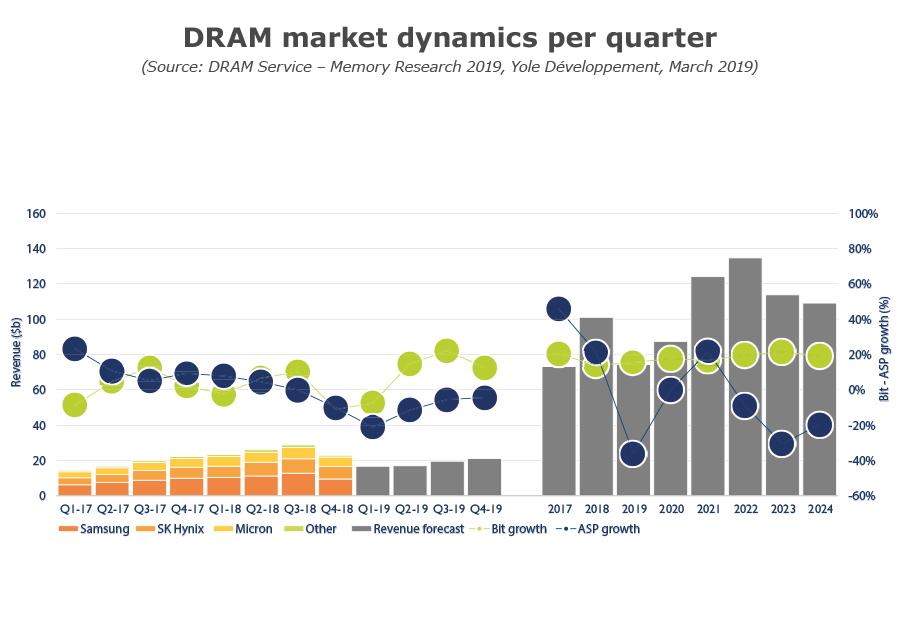DRAM market dynamics per quarter_Q1 2019