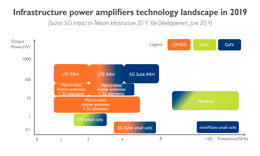 Infrastructure power amplifiers technology landscape in 2019