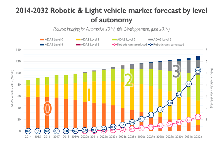 YD19026-Imaging-for-Automotive-robotic and light vehiclemarket forecast