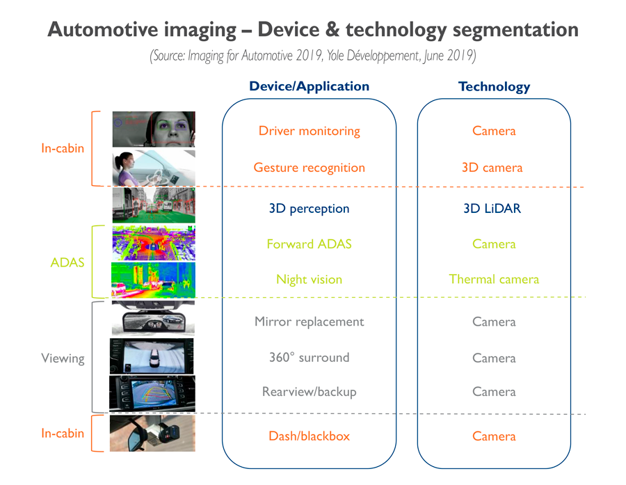 YD19026-Imaging-for-Automotive-device and techno segmentation