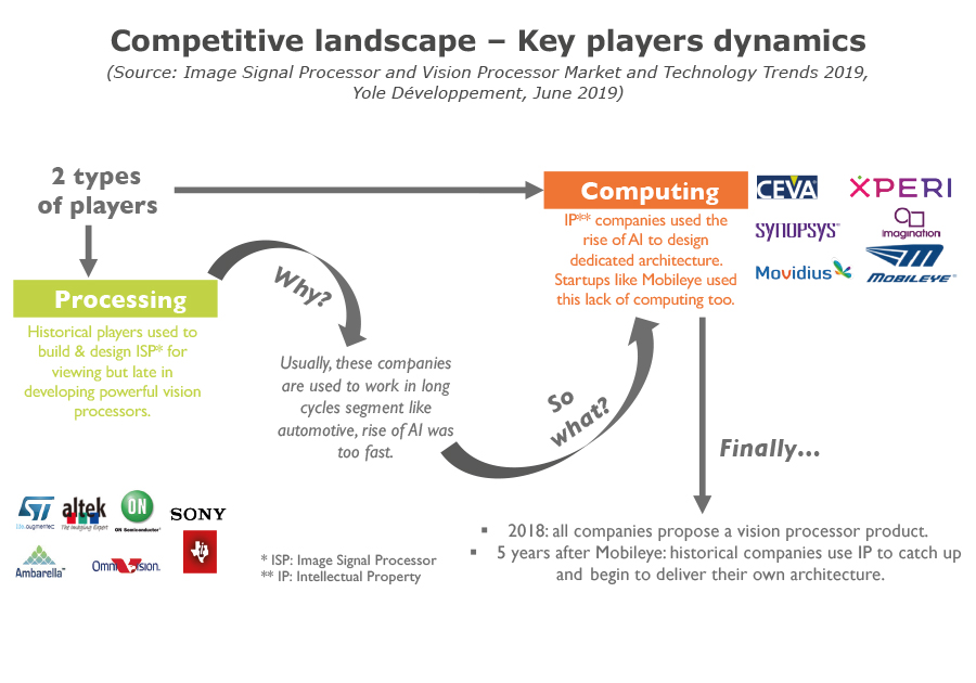 Competitive landscape ? Key players dynamics