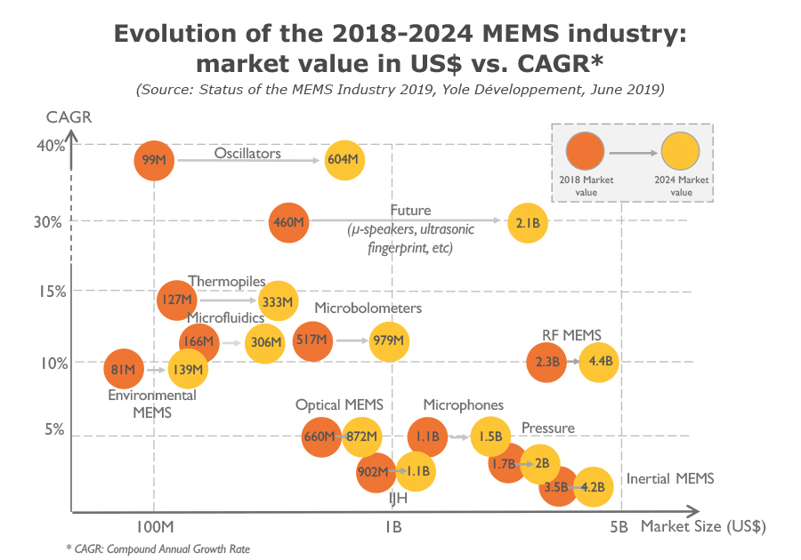 MEMS Industry Evolution 2018 2024 - Yole Developpement