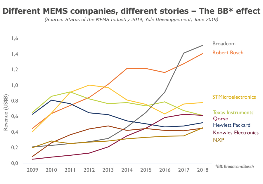 Different MEMS companies, different stories - the BB effect - Yole Developpement