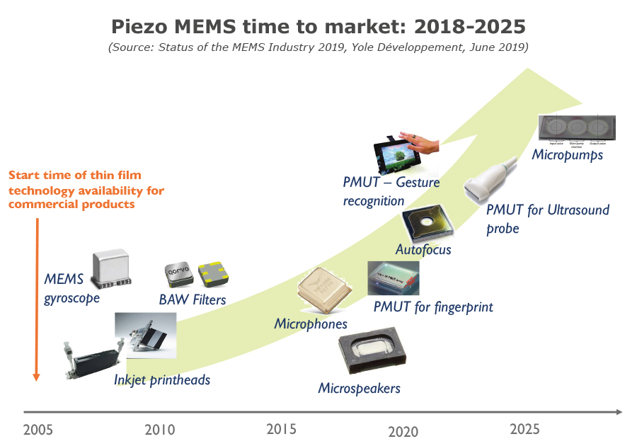 Piezo MEMS time to market- 2018-2025 - Yole Developpement