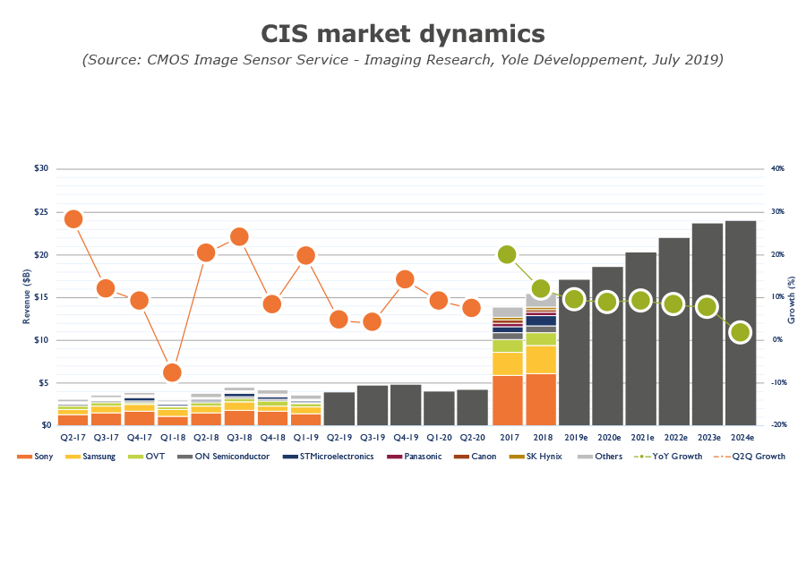 CIS market dynamics