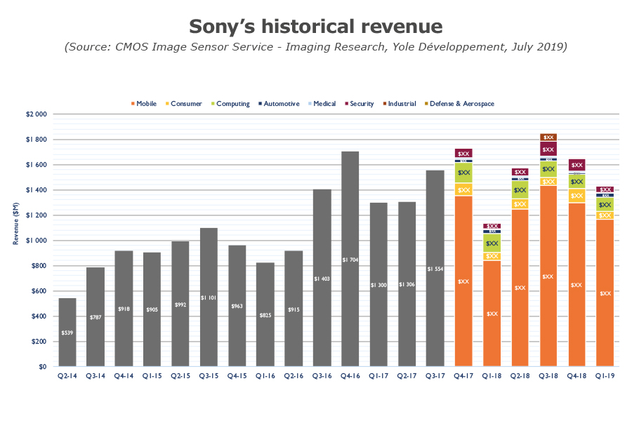 Sony's historical revenue