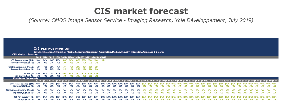 CIS market forecast