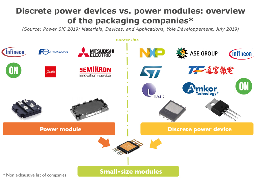 YD19032-overview of the packaging companies discrete vs power modules