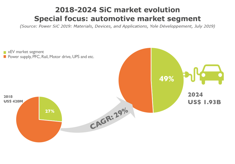 YD19032-2024 SiC market evolution