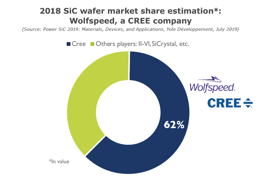 YD19032-2018 SiC wafer market share estimation Wolfspeed