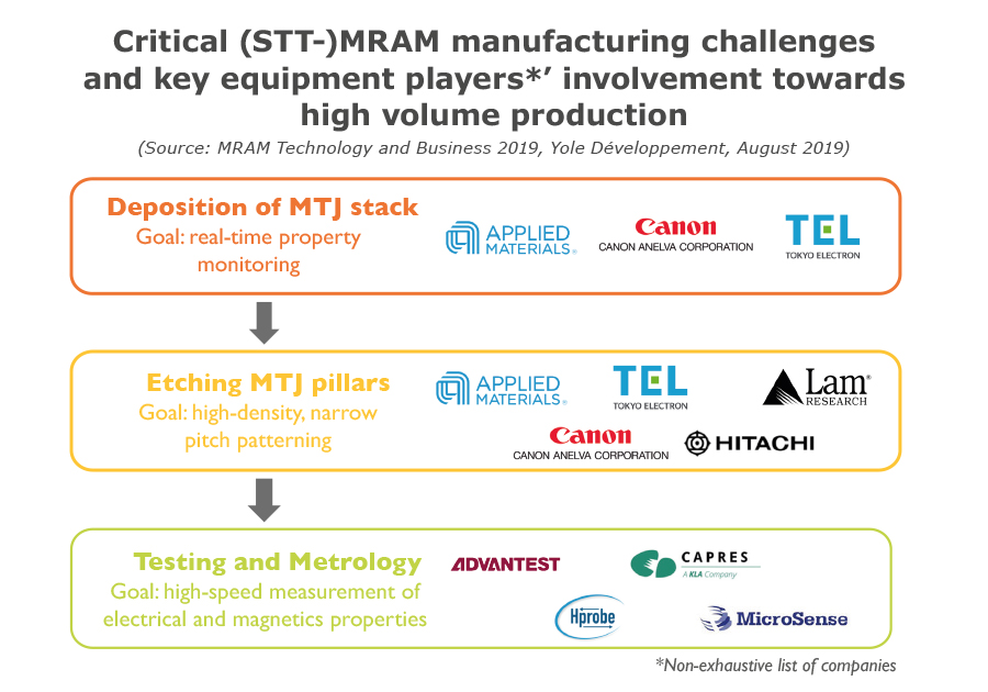 Critical (STT-)MRAM manufacturing challenges and key equipment players*' involvement towards high volume production