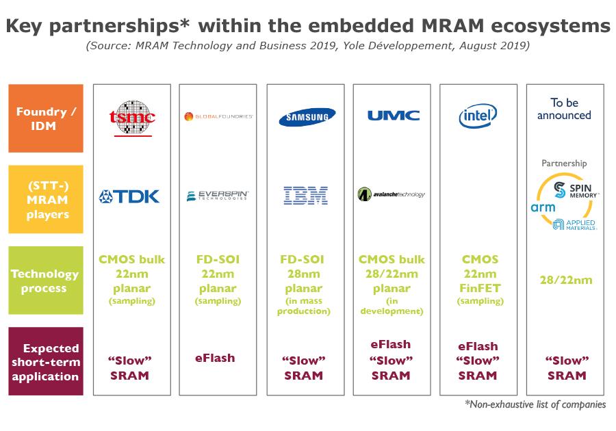 Key partnerships* within the embedded MRAM ecosystems