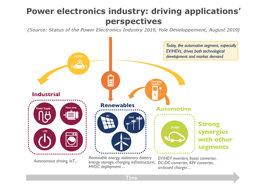 Power electronics industry: driving applications' perspectives