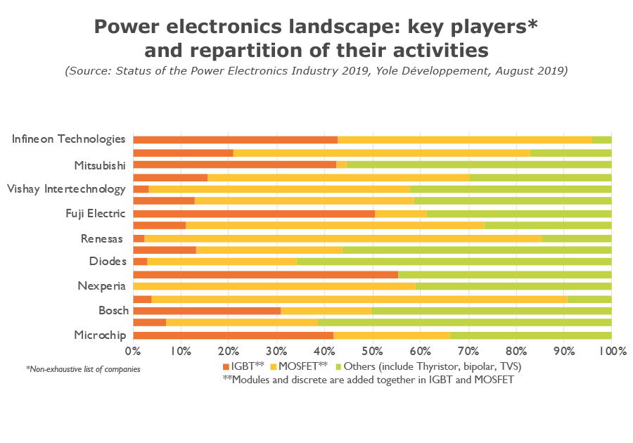 Power electronics landscape: key players and repartition of their activity