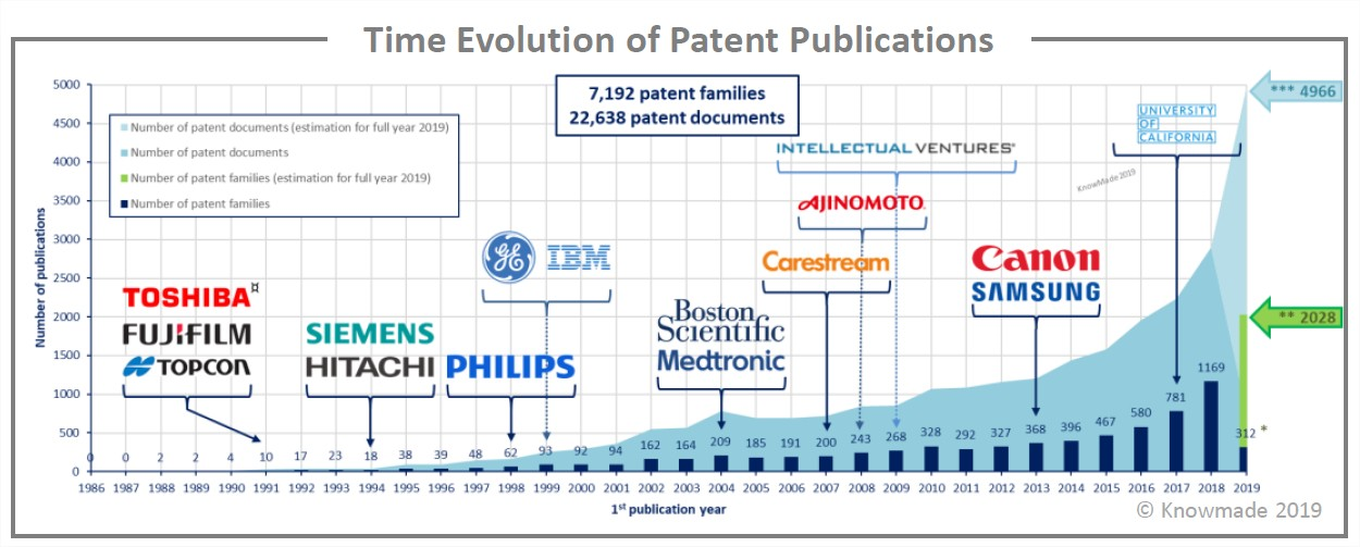 Time evolution of patent publications