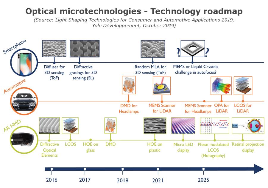 Light Shaping - optical microtechnologies technology roadmap 2019 - Yole Developpement